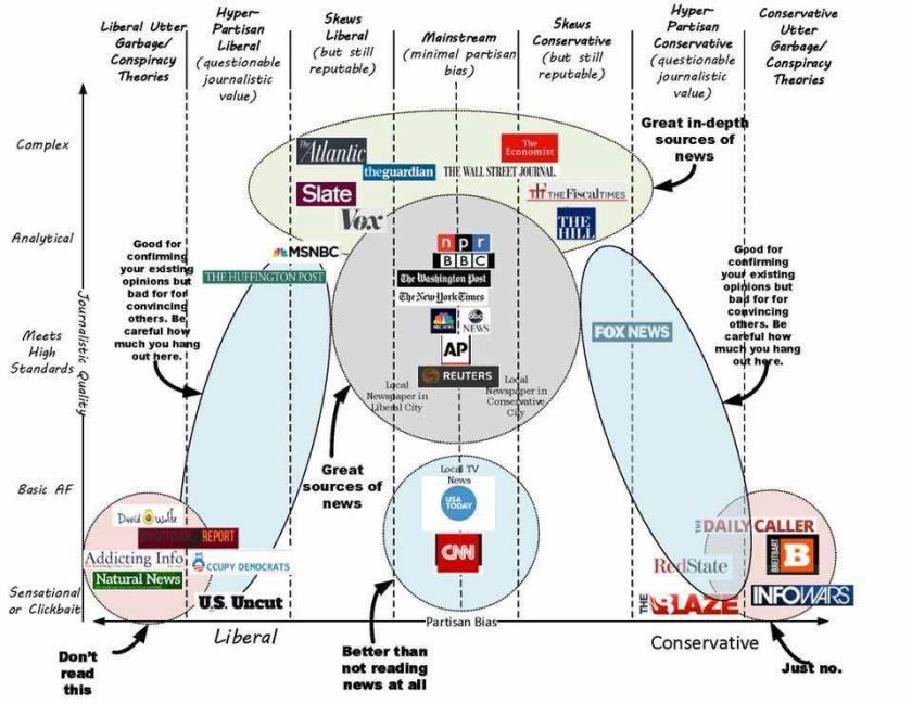 msm-vs-fake-news-diagram