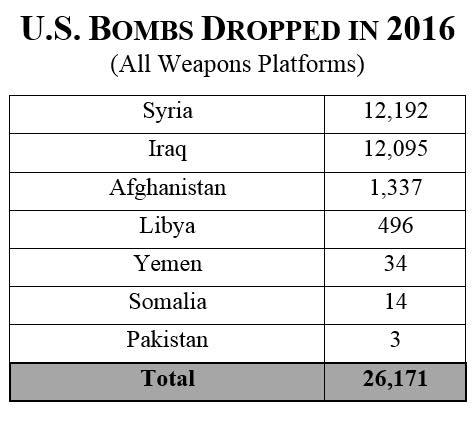 bombs-2016